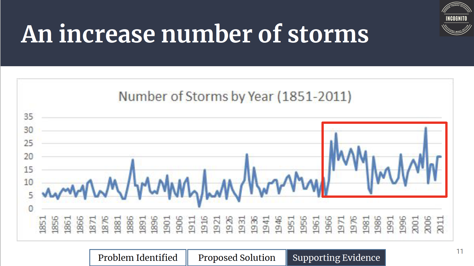 Graph from slide deck on hurricane data